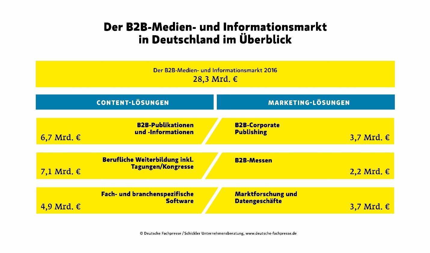 B-2-B-Medien